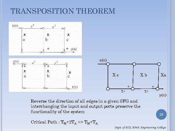 TRANSPOSITION THEOREM x x x + + x(n) + x x Xc Xb +