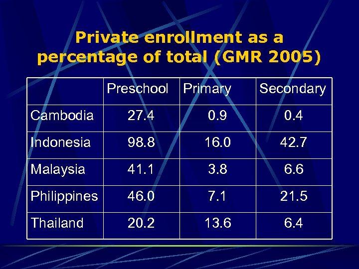 Private enrollment as a percentage of total (GMR 2005) Preschool Primary Secondary Cambodia 27.