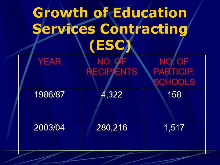 Growth of Education Services Contracting (ESC) YEAR NO. OF RECIPIENTS 1986/87 4, 322 NO.