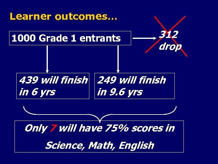 Learner outcomes… 1000 Grade 1 entrants 312 drop 439 will finish 249 will finish