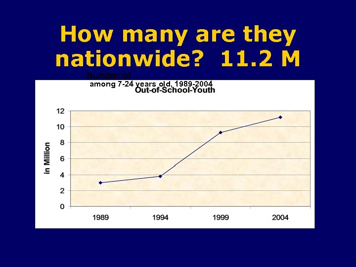 How many are they nationwide? 11. 2 M Number of among 7 -24 years