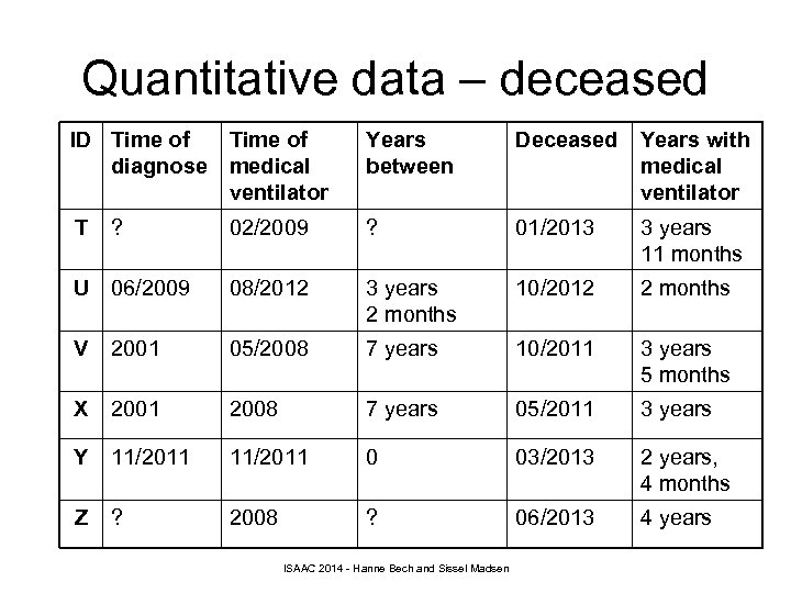 Quantitative data – deceased ID Time of diagnose medical ventilator Years between Deceased Years
