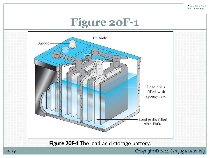 Figure 20 F-1 The lead-acid storage battery. 20 -19 Copyright © 2011 Cengage Learning