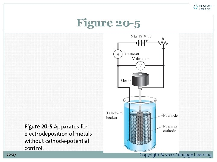 Figure 20 -5 Apparatus for electrodeposition of metals without cathode-potential control. 20 -27 Copyright