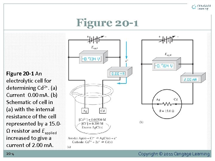 Figure 20 -1 An electrolytic cell for determining Cd 2+. (a) Current 0. 00