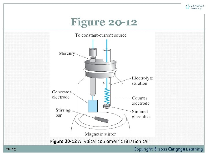 Figure 20 -12 A typical coulometric titration cell. 20 -45 Copyright © 2011 Cengage