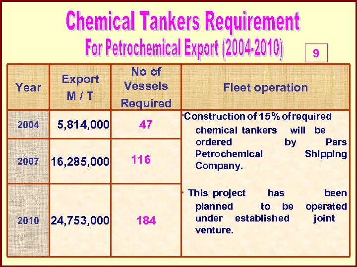 9 Year Export M/T No of Vessels Required 2004 5, 814, 000 47 2007