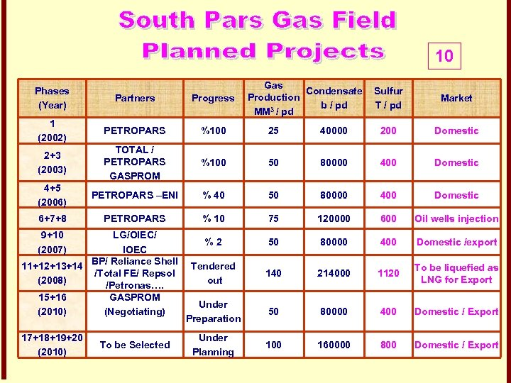10 Gas Condensate Production b / pd MM 3 / pd Phases (Year) Partners