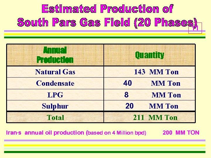 11 Annual Production Quantity Natural Gas Condensate 143 MM Ton 40 MM Ton LPG