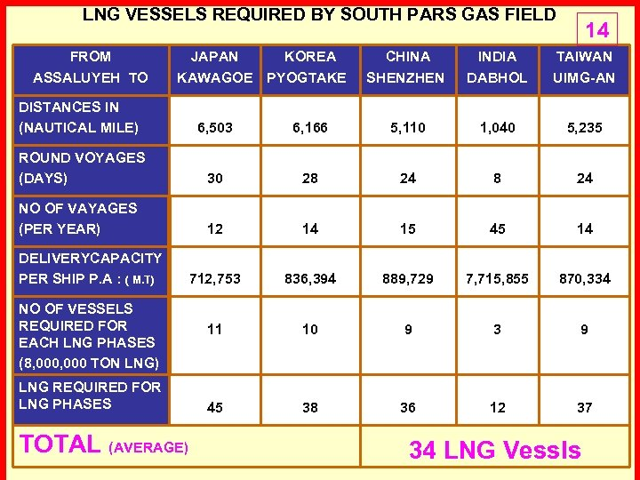 LNG VESSELS REQUIRED BY SOUTH PARS GAS FIELD FROM ASSALUYEH TO 14 JAPAN KAWAGOE