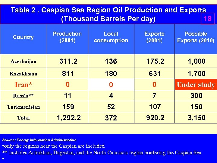 Table 2. Caspian Sea Region Oil Production and Exports (Thousand Barrels Per day) 18