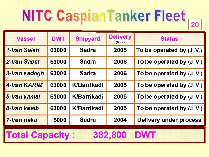 20 DWT Shipyard Delivery 1 -Iran Saleh 63000 Sadra 2005 To be operated by