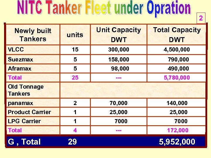 2 units Unit Capacity DWT Total Capacity DWT VLCC 15 300, 000 4, 500,