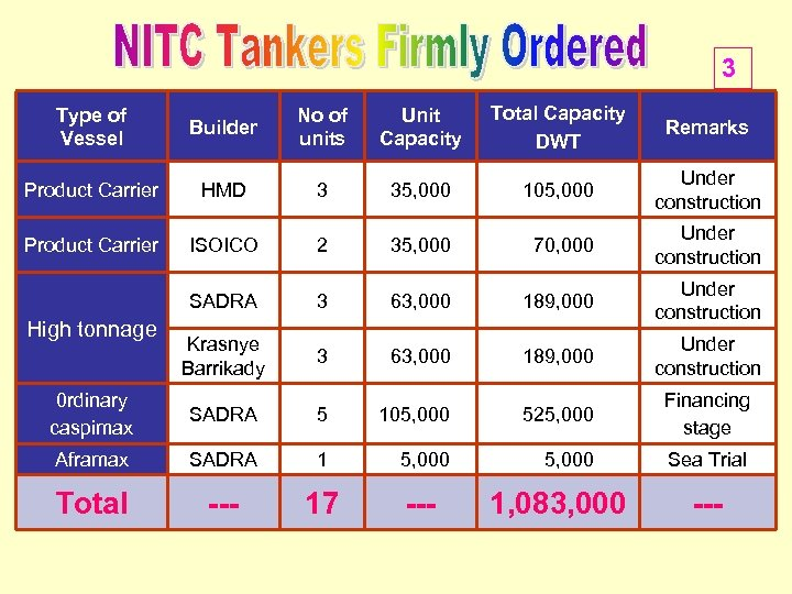 3 Type of Vessel Builder No of units Unit Capacity Total Capacity DWT Remarks