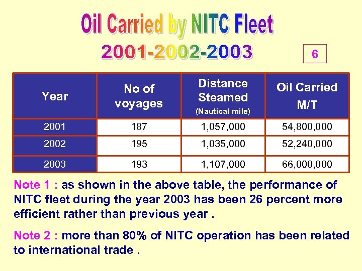 6 Year No of voyages Distance Steamed (Nautical mile) Oil Carried M/T 2001 187