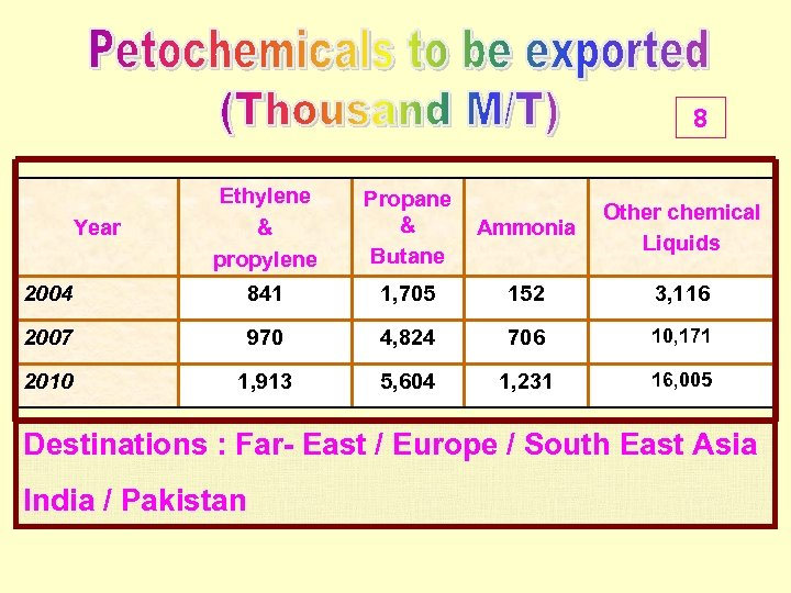 8 Ethylene & propylene Propane & Butane Ammonia Other chemical Liquids 2004 841 1,