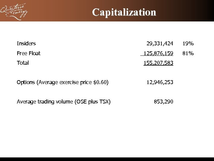 Capitalization Insiders 29, 331, 424 19% Free Float 125, 876, 159 81% Total 155,