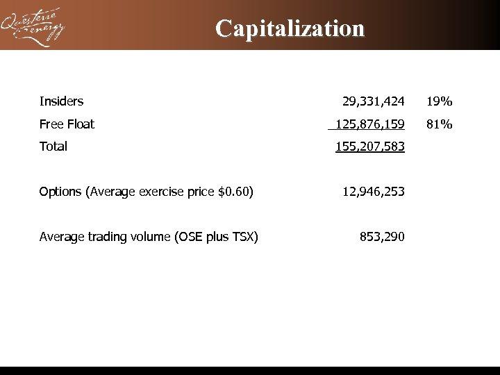 Capitalization Insiders 29, 331, 424 19% Free Float 125, 876, 159 81% Total 155,