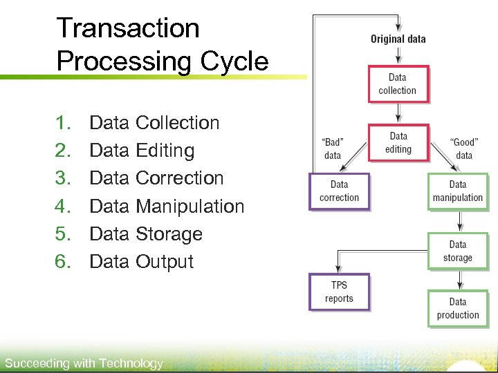 Transaction Processing Cycle 1. 2. 3. 4. 5. 6. Data Collection Data Editing Data