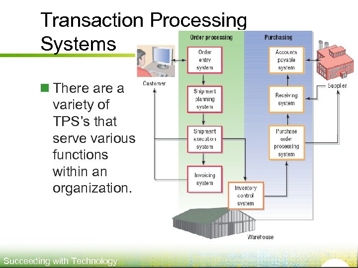 Transaction Processing Systems n There a variety of TPS's that serve various functions within