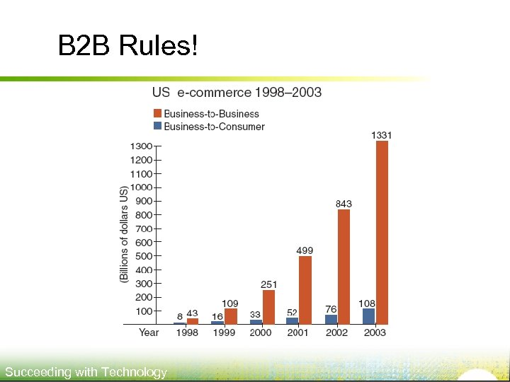 B 2 B Rules! Succeeding with Technology