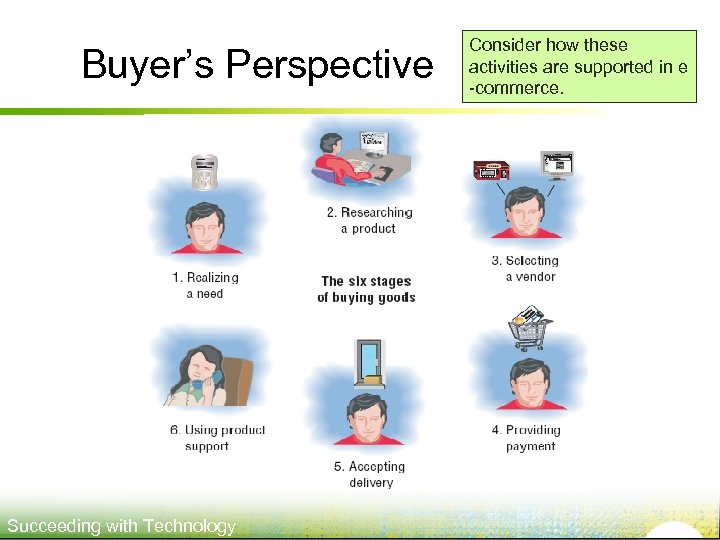 Buyer's Perspective Succeeding with Technology Consider how these activities are supported in e -commerce.