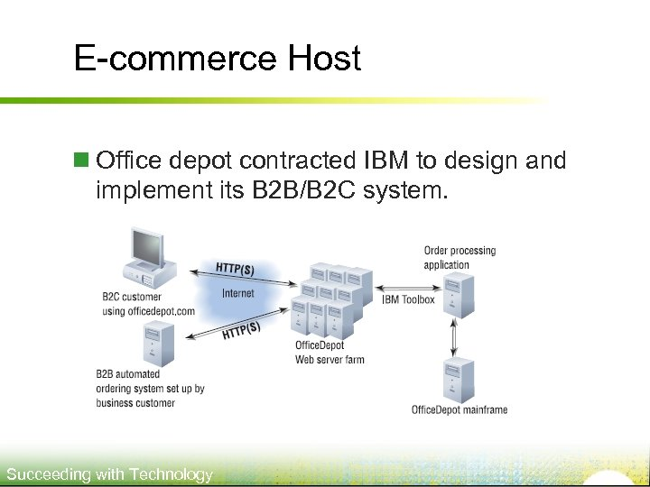E-commerce Host n Office depot contracted IBM to design and implement its B 2