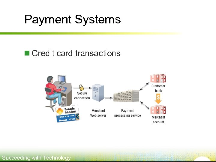 Payment Systems n Credit card transactions Succeeding with Technology