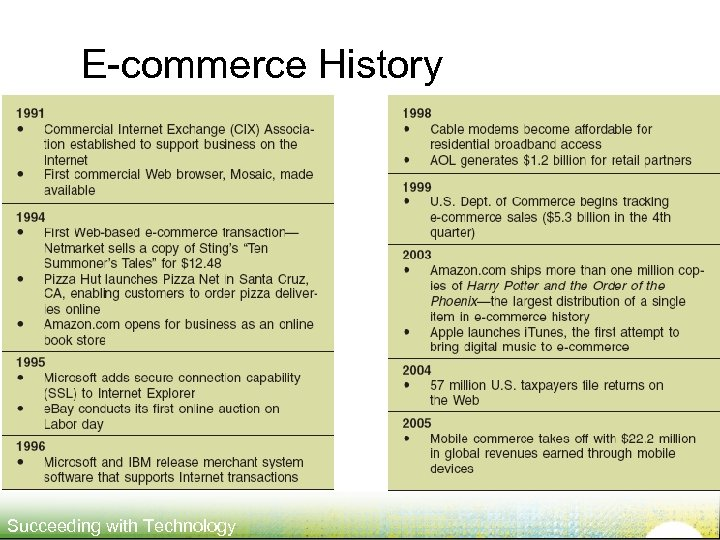 E-commerce History Succeeding with Technology
