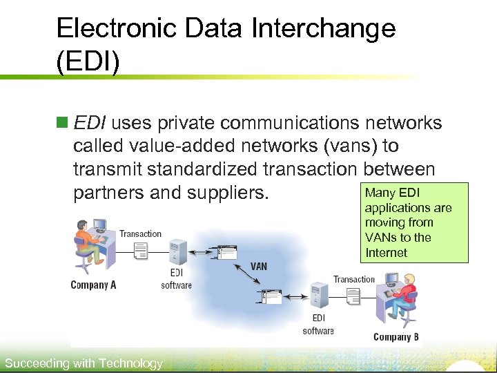 Electronic Data Interchange (EDI) n EDI uses private communications networks called value-added networks (vans)