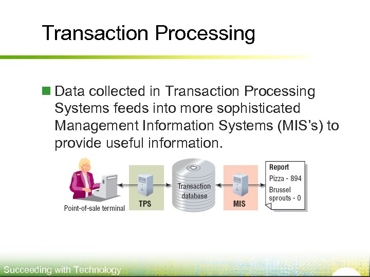 Transaction Processing n Data collected in Transaction Processing Systems feeds into more sophisticated Management