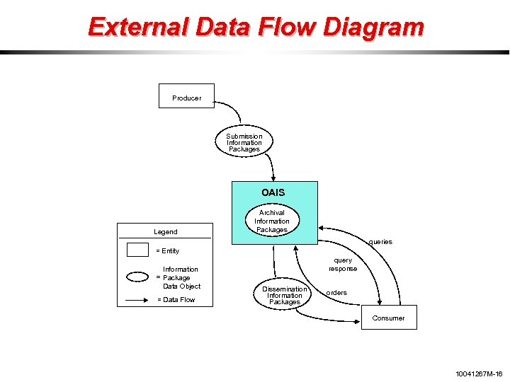 External Data Flow Diagram Producer Submission Information Packages OAIS Legend Archival Information Packages queries
