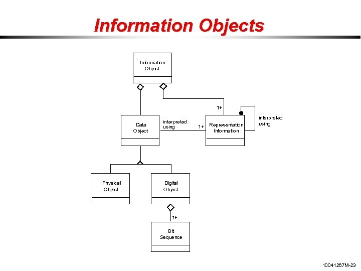 Information Objects Information Object 1+ Data Object Physical Object interpreted using 1+ Representation Information