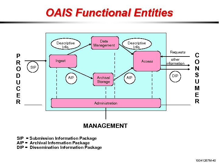 OAIS Functional Entities Descriptive Info. P R O D U C E R Data