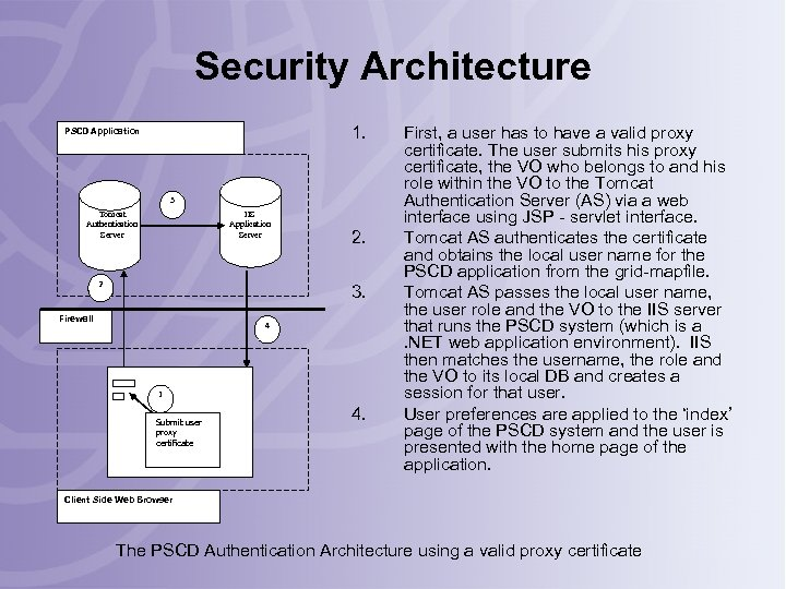 Security Architecture 1. PSCD Application 3 IIS Application Server Tomcat Authentication Server 2 2.