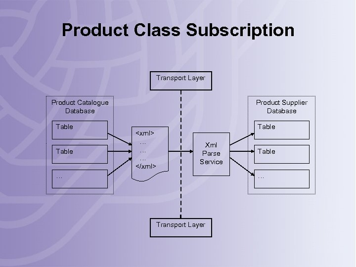 Product Class Subscription Transport Layer Product Catalogue Database Table Product Supplier Database <xml> …