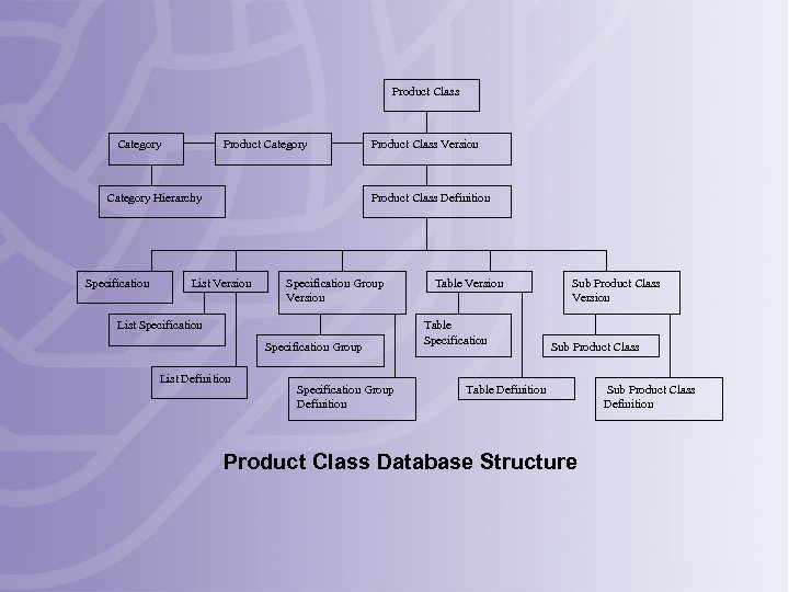 Product Class Category Product Category Hierarchy Specification Product Class Version Product Class Definition List