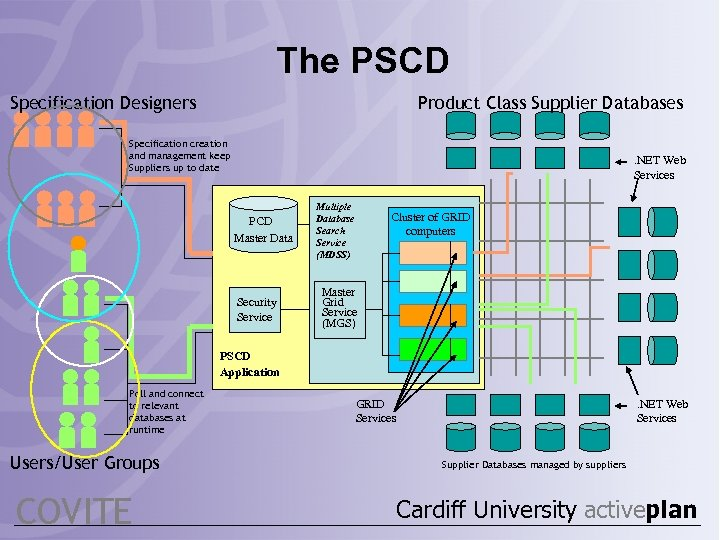 The PSCD Specification Designers Product Class Supplier Databases Specification creation and management keep Suppliers