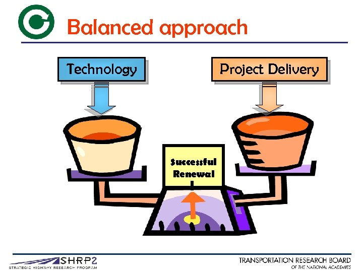 Balanced approach Technology Project Delivery Successful Renewal