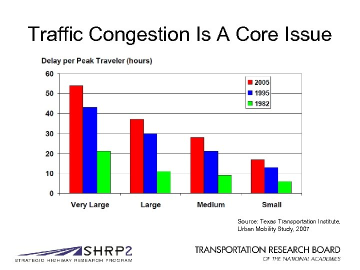 Traffic Congestion Is A Core Issue Source: Texas Transportation Institute, Urban Mobility Study, 2007