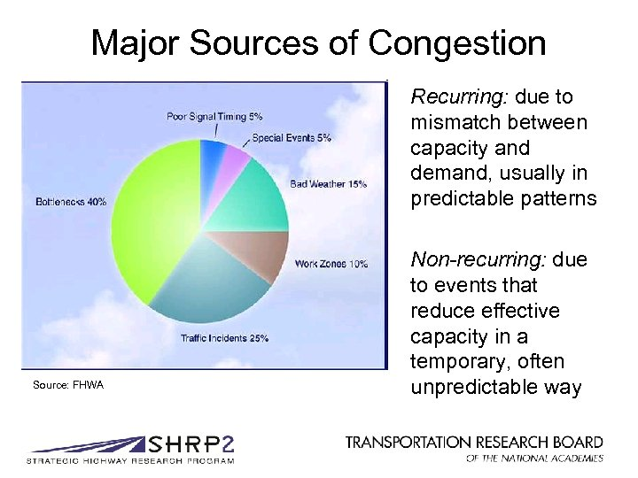 Major Sources of Congestion Recurring: due to mismatch between capacity and demand, usually in