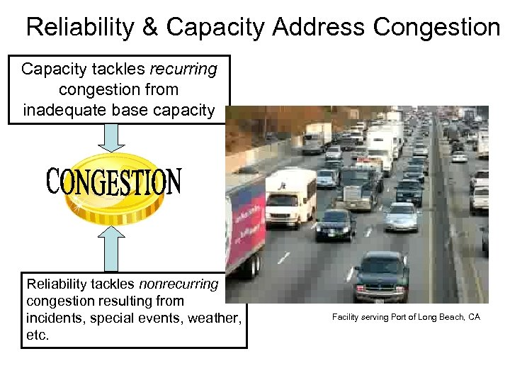 Reliability & Capacity Address Congestion Capacity tackles recurring congestion from inadequate base capacity Reliability