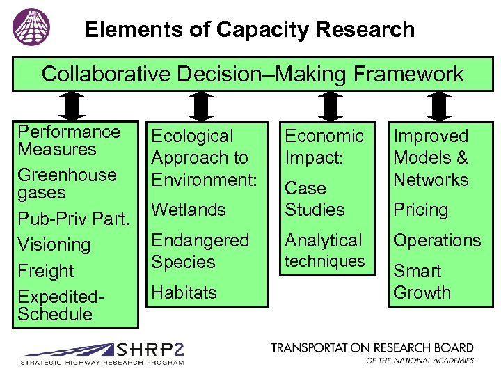 Elements of Capacity Research Collaborative Decision–Making Framework Performance Measures Greenhouse gases Pub-Priv Part. Visioning