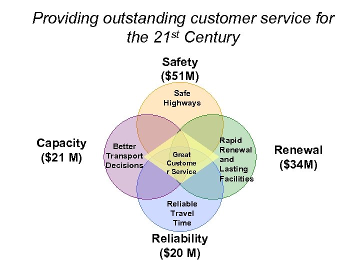 Providing outstanding customer service for the 21 st Century Safety ($51 M) Safe Highways