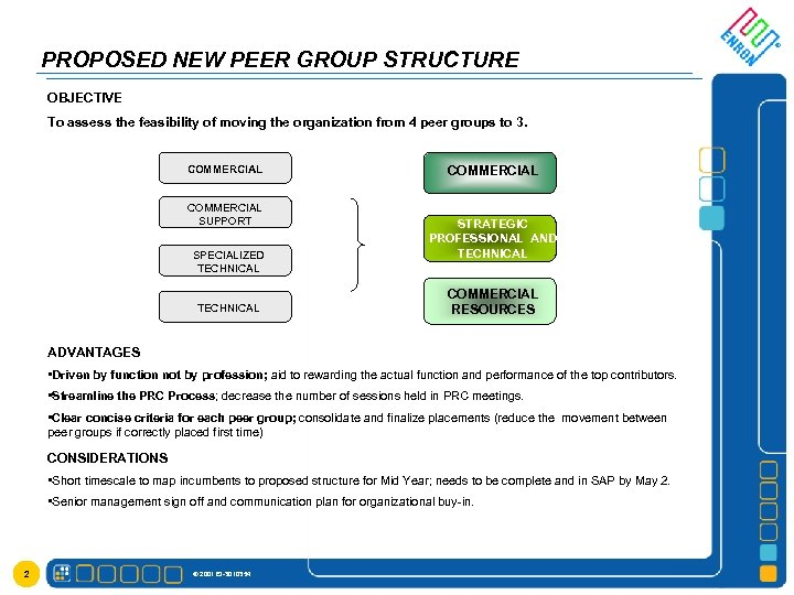 PROPOSED NEW PEER GROUP STRUCTURE OBJECTIVE To assess the feasibility of moving the organization