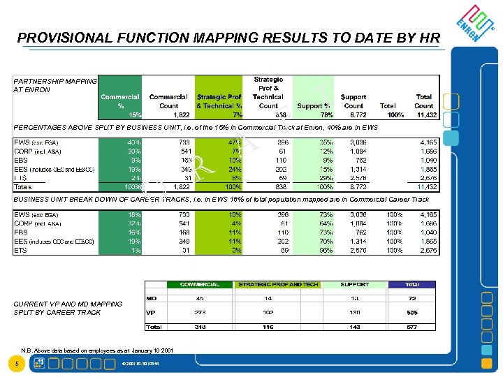 PROVISIONAL FUNCTION MAPPING RESULTS TO DATE BY HR PARTNERSHIP MAPPING AT ENRON F T
