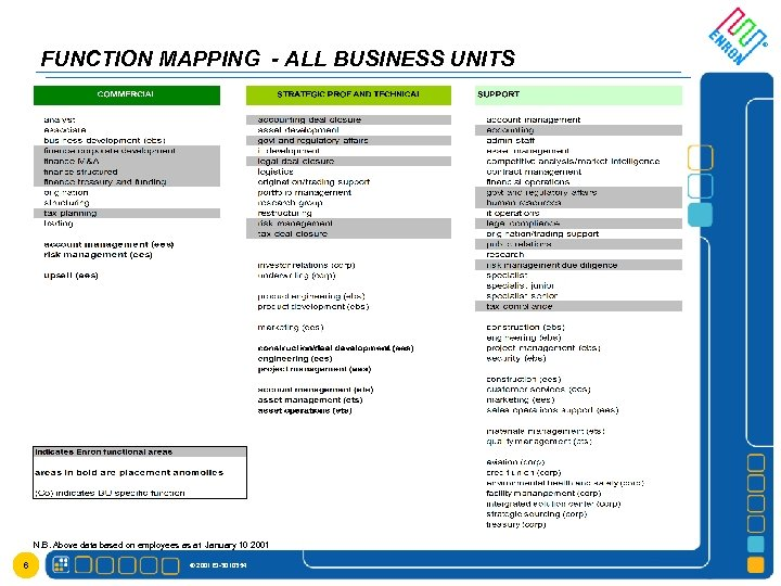 FUNCTION MAPPING - ALL BUSINESS UNITS N. B. Above data based on employees as
