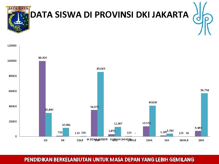 DATA SISWA DI PROVINSI DKI JAKARTA 120000 100000 99, 303 85, 063 80000 56,
