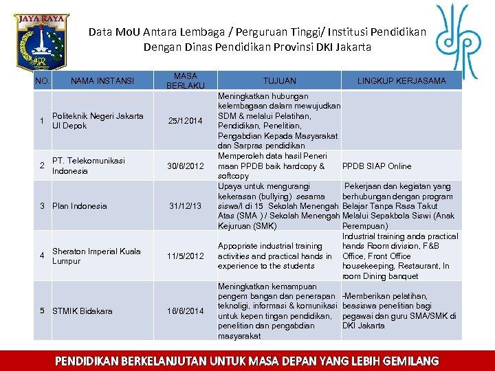 Data Mo. U Antara Lembaga / Perguruan Tinggi/ Institusi Pendidikan Dengan Dinas Pendidikan Provinsi