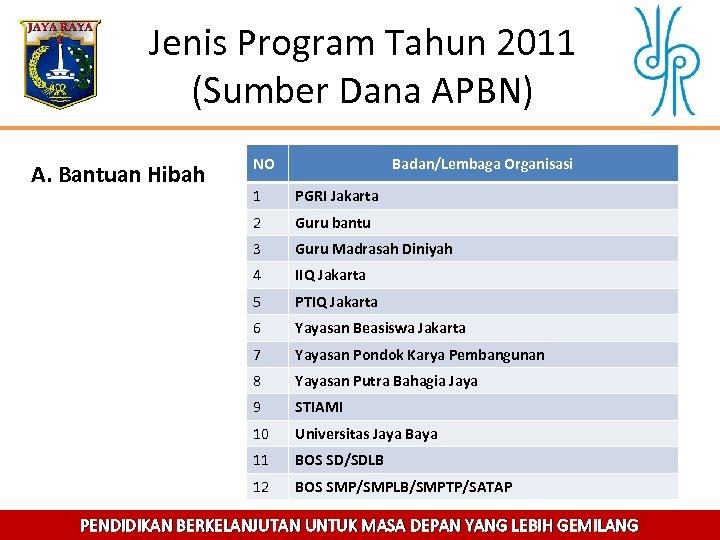Jenis Program Tahun 2011 (Sumber Dana APBN) A. Bantuan Hibah NO Badan/Lembaga Organisasi 1